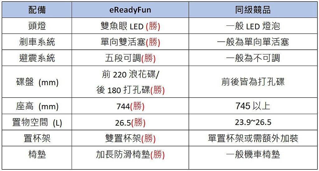 eReadyFun產品實力與同級競爭對手比較。 圖/eReady提供