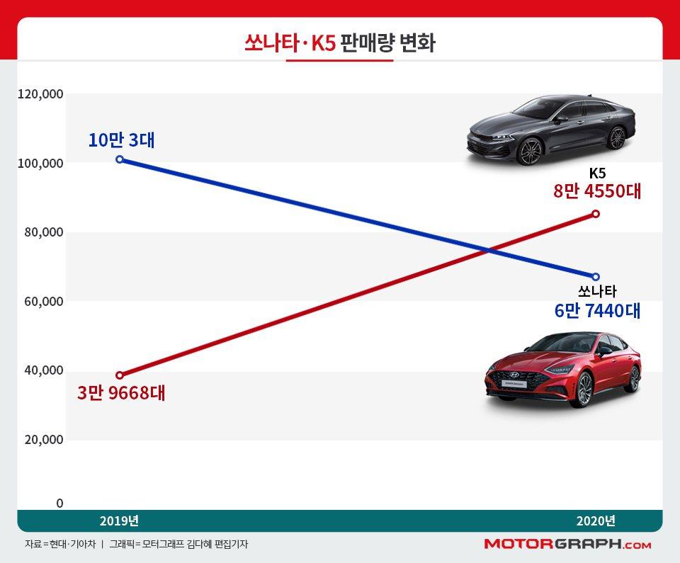 Hyundai Sonata去年於自家韓國的銷量遠不及於Kia K5。 摘自Mo...