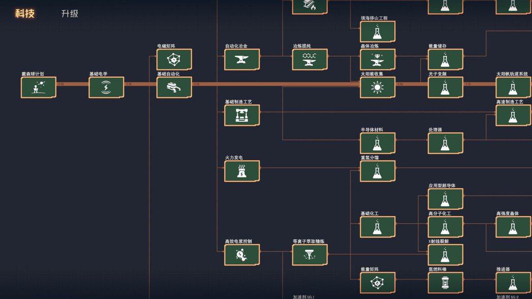 本作透過研發科技樹的設計來推進遊戲進度。