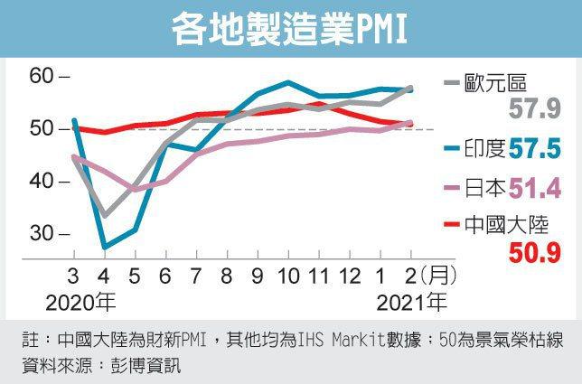 欧洲制造业PMI 加速扩张(photo:UDN)