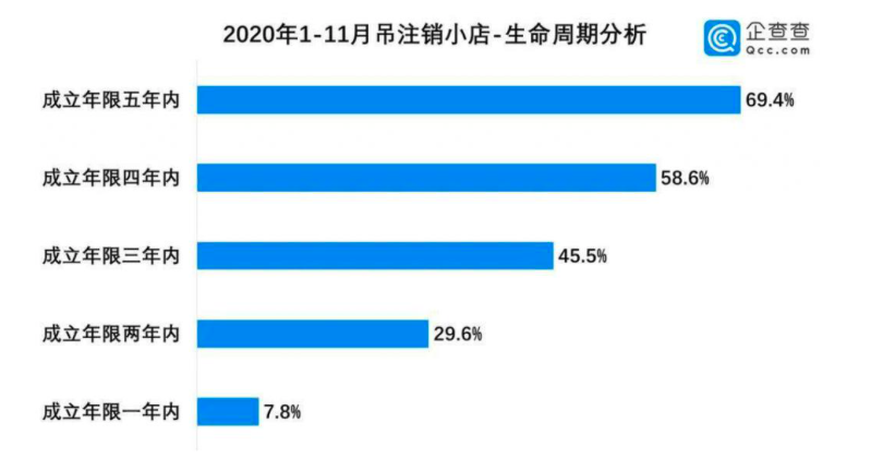 2020 年因倒閉註銷小店中,69.4% 的店家經營時間不滿5年。(企查查網)