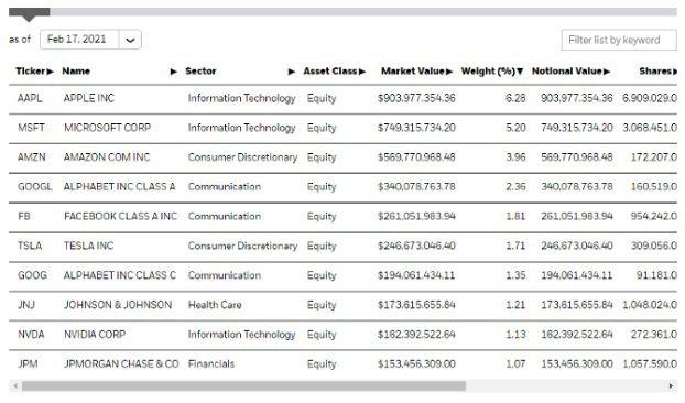 iShares ESG Aware MSCI USA ETF在2021年2月17...
