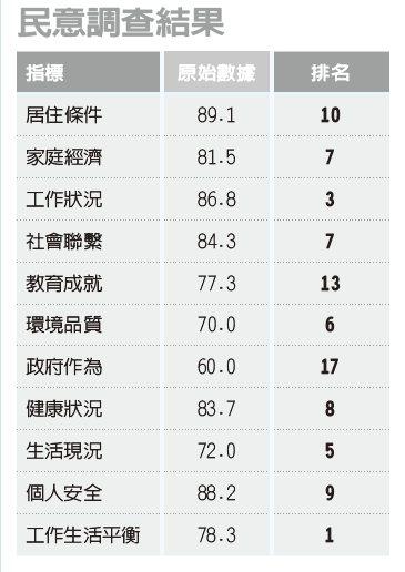 資料來源:2020經濟日報縣市幸福指數大調查報告。 本指數由經濟日報與台灣人壽...