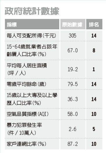 資料來源:2020經濟日報縣市幸福指數大調查報告。本指數由經濟日報與台灣人壽...