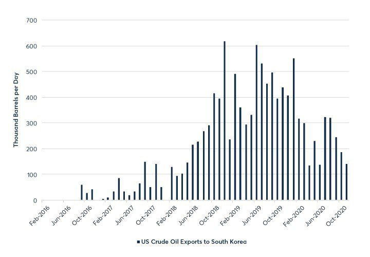 資料來源:美國能源資訊署(EIA)