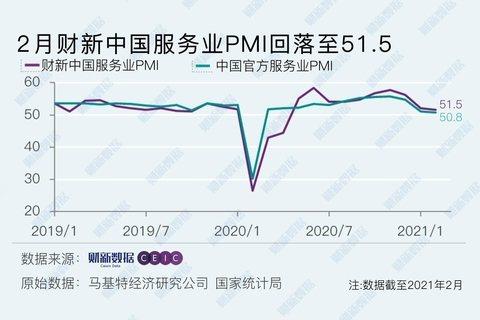 2月財新大陸服務業PMI為51.5,延續前兩月的下降趨勢,為去年5月以來最低值。財新網