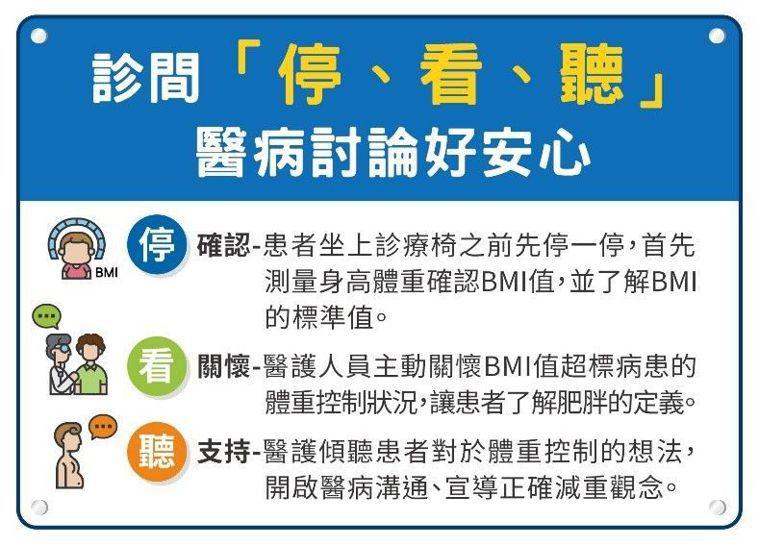 「減重」診間「停、看、聽」三步驟,共營醫病討論好氛圍。圖/國民健康署提供