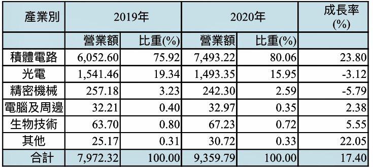 中科園區2020年各產業營業額比較(單位:億元)。中科管理局提供