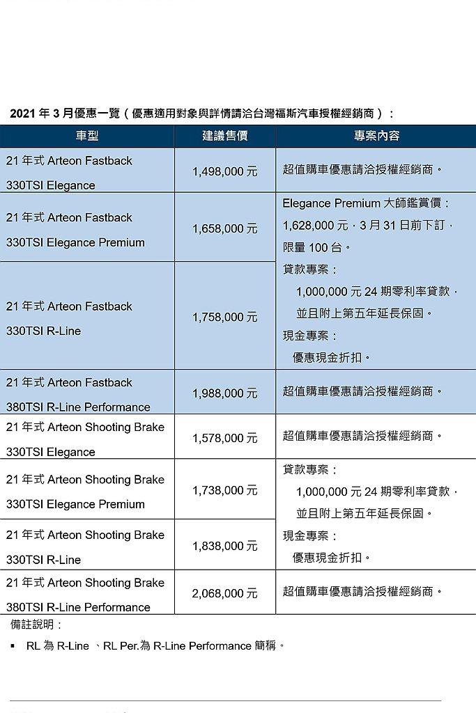 台灣福斯汽車3月優惠一覽。 圖/Volkswagen提供