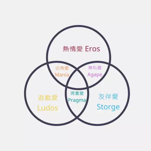 圖片來源/Tien繪製