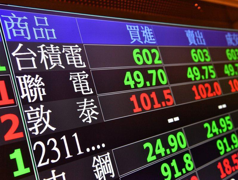台股今終場指數下跌305.32點,收在15,906.41點,月線失守,成交量達3,276.78億元。 中央社