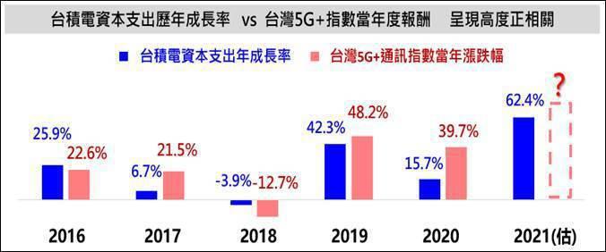 資料來源:台灣指數公司