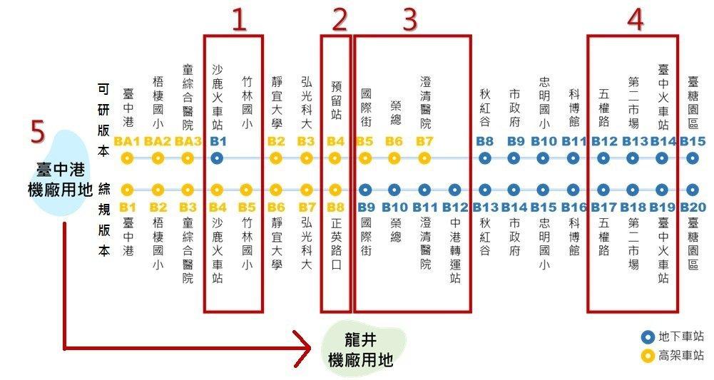 中捷藍線可行性平估階段,與今天報請交通部審議的五種差異。圖/台中市交通局提供