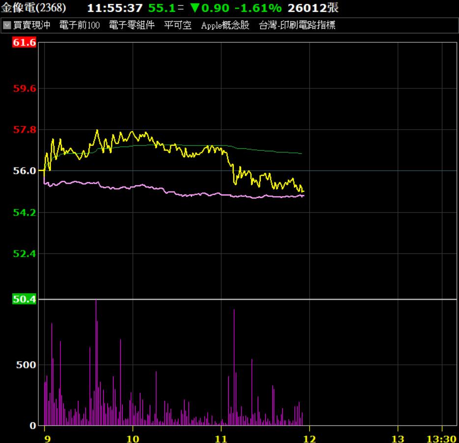 台股大跌逾300點,金像電高檔有支撐。券商軟體