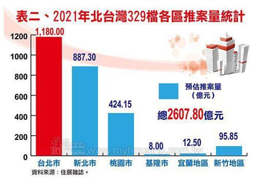 今年北台灣329檔期市場焦點拉回到台北市,台北市預估推案量來到1,180億元,為...