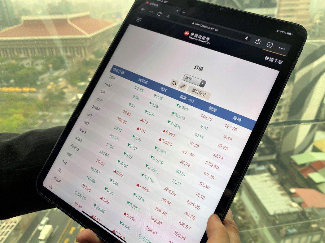永豐金證券表示,複委託交易熱絡,投資人透過美股ADR,掌握全球投資契機。(永豐金...