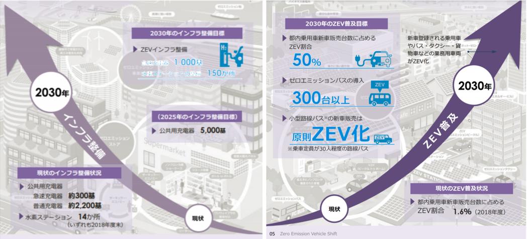 零碳排車普及計畫之基礎建設進度說明。 圖/東京都