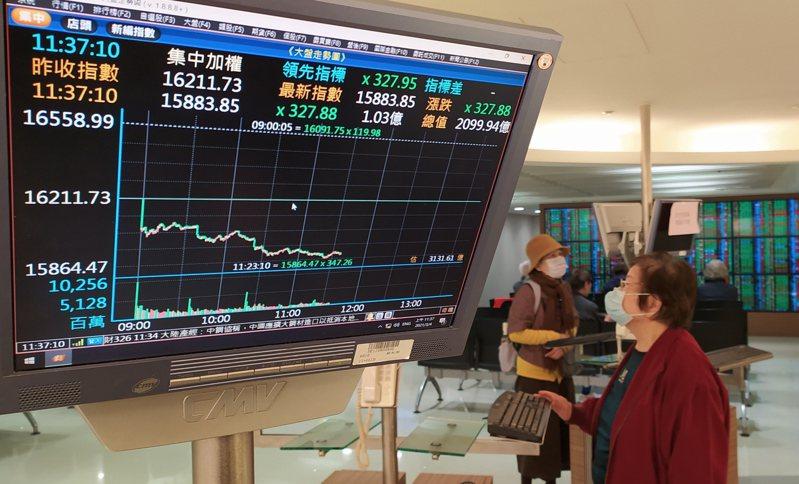 台股加權指數昨日不但跌破16,000點關卡,也跌破月線15,951點。記者林俊良/攝影