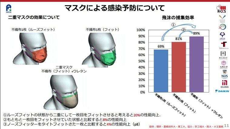 日本「富岳」超級電腦模擬結果顯示,在防止飛沫擴散上,只佩戴1個合身口罩與一次戴2...