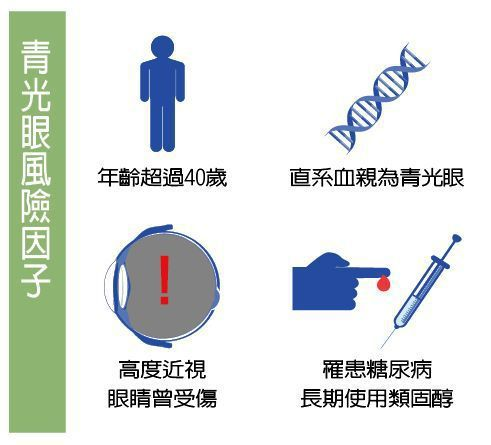 青光眼風險因子 圖/123RF 製表/元氣周報