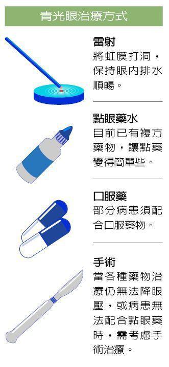 青光眼治療方式 圖/123RF 製表/元氣周報