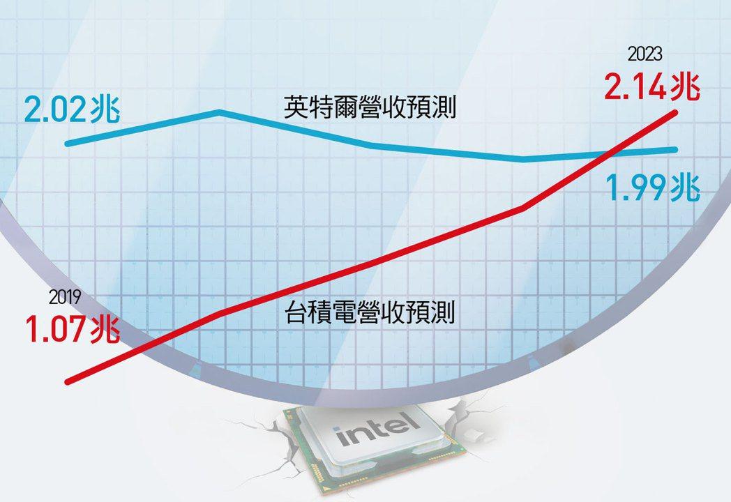 美商伯恩斯坦證券預測,2023年台積營收將達2兆,較2019年翻倍,超車英特爾。...