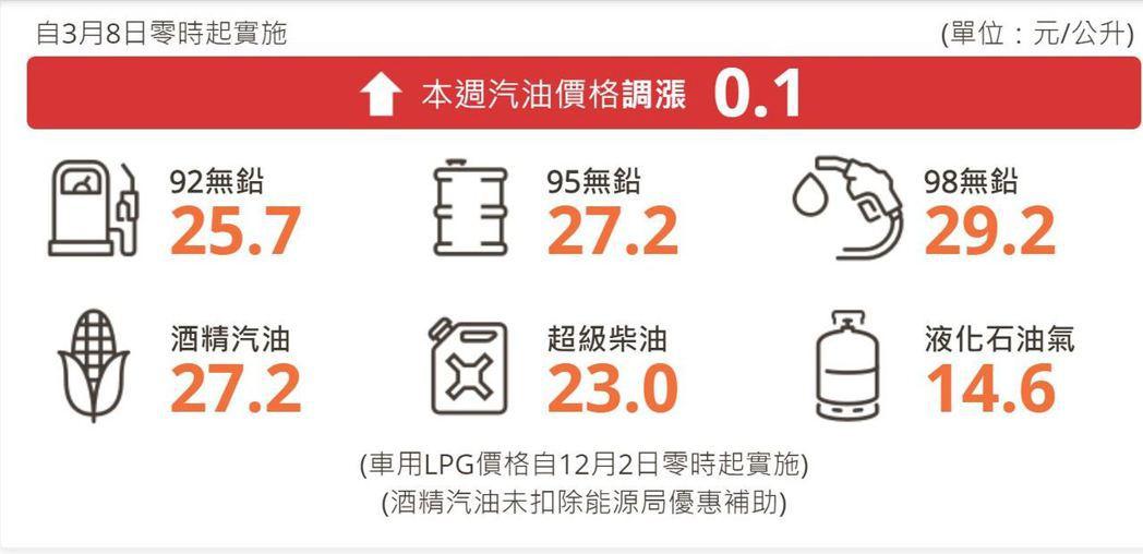 92無鉛汽油每公升25.7元、95無鉛汽油每公升27.2元、98無鉛汽油每公升2...