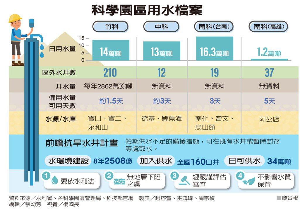科學園區用水檔案 製表/趙容萱、巫鴻瑋、周宗禎