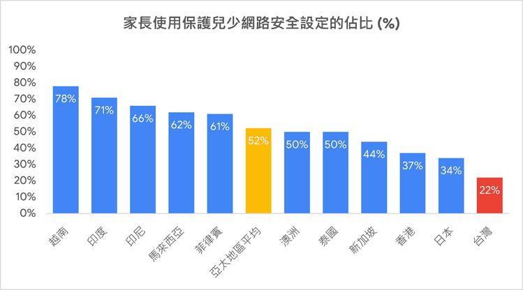 台灣家長使用保護兒少網路安全設定的佔比,在亞洲區敬陪末座。圖/摘自Google台...