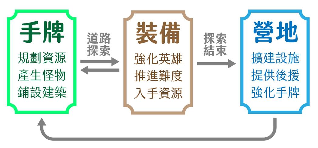 簡易流程圖