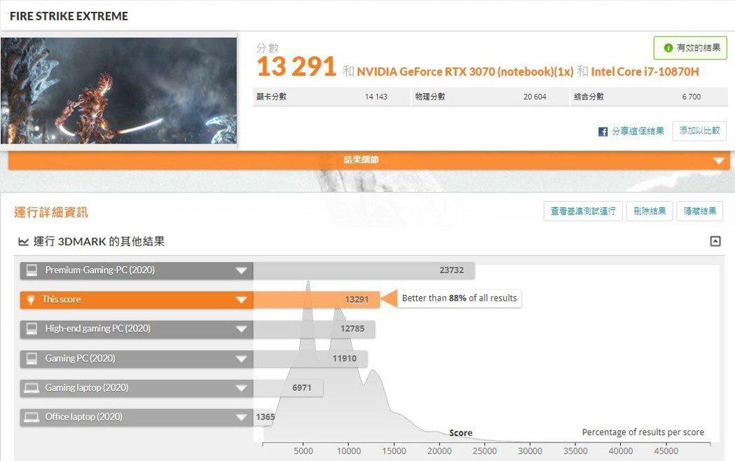 Fire Strike Extreme的分數為13,291,領先市場88%的電腦...