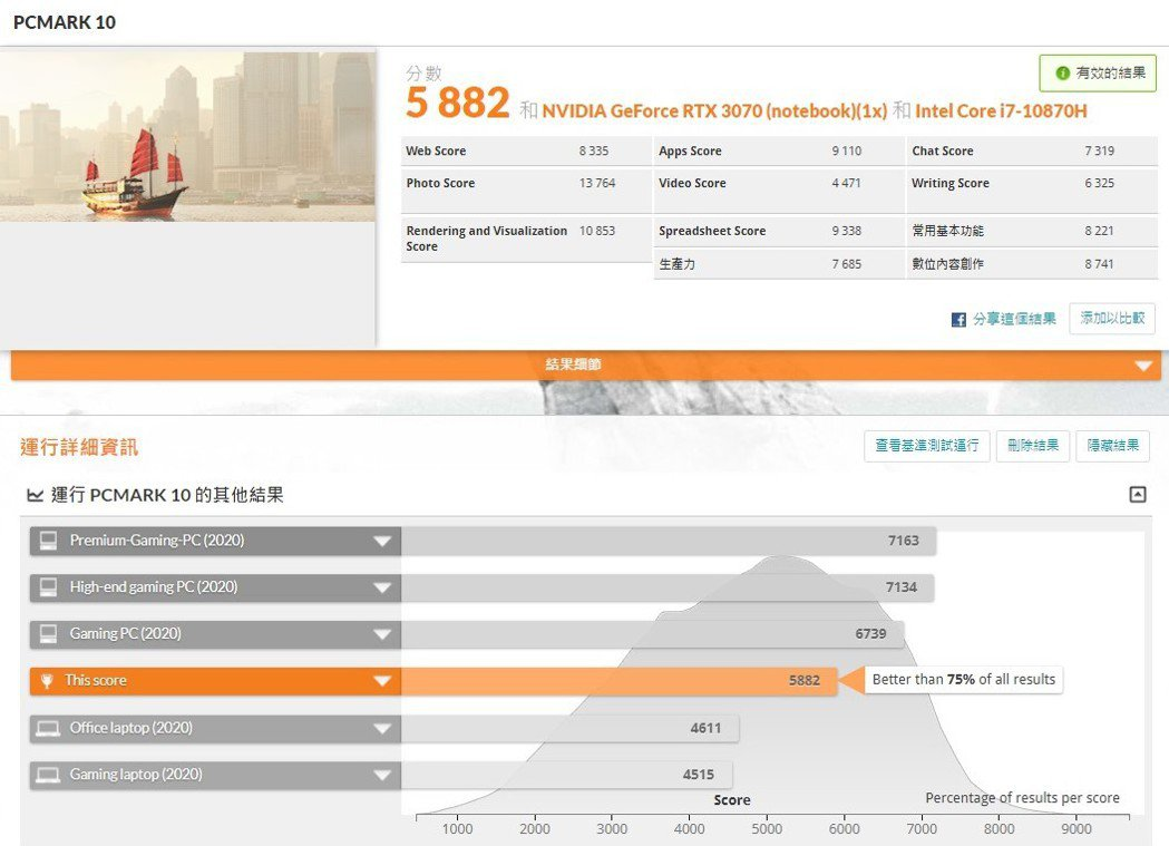 PCMark 10方面,基本測試為5,882分,領先75%的市售電腦系統。 彭子...