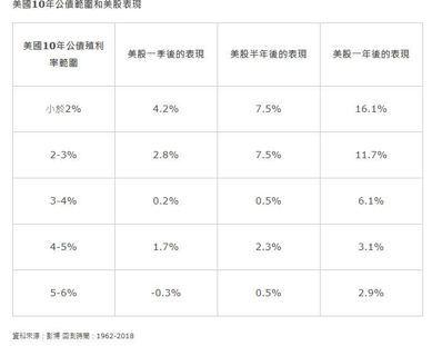 資料來源:彭博 回測時間:1962-2018