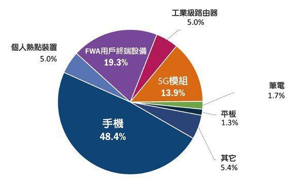 圖二 : GSA於2020年12月發布的報告指出,手機是目前市場上最主流的5G產品。(source:gsacom.com)