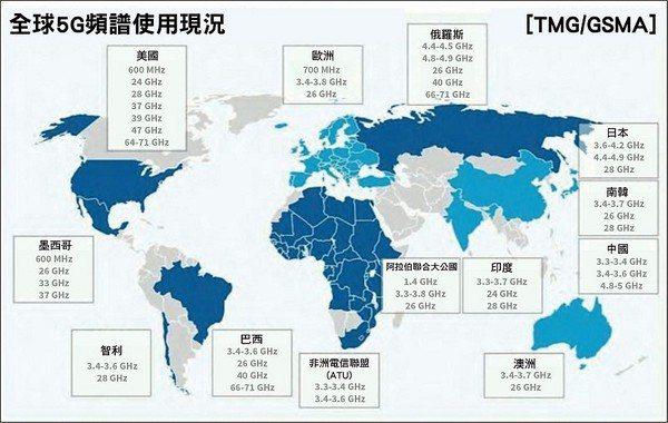圖一 : 全球5G網路頻譜分配概況。(圖:GSMA)