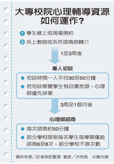 大專校院心理輔導資源如何運作?製表/洪欣慈