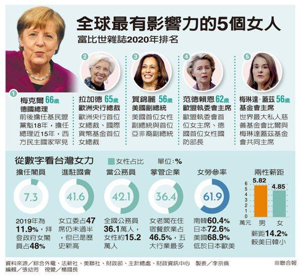 全球最有影響力的5個女人 製表/李京倫