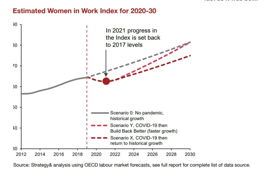 受新冠疫情影響,2021年底,全球女性工作發展進程可能會退回2017年的水準。截...