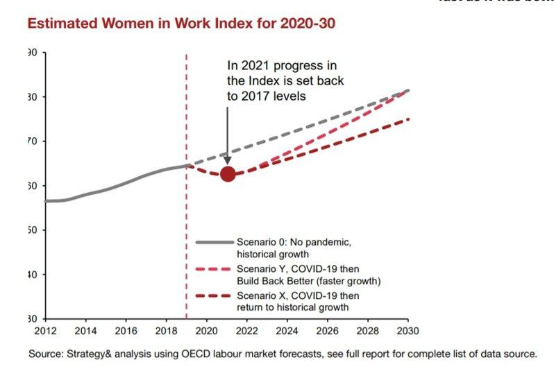 受新冠疫情影響,2021年底,全球女性工作發展進程可能會退回2017年的水準。截自PwC Taiwan《2021全球女性工作指數報告》