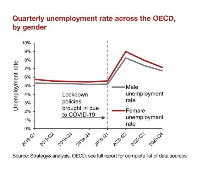 OECD國家男性、女性失業率變化。截自PwC Taiwan《2021全球女性工作...