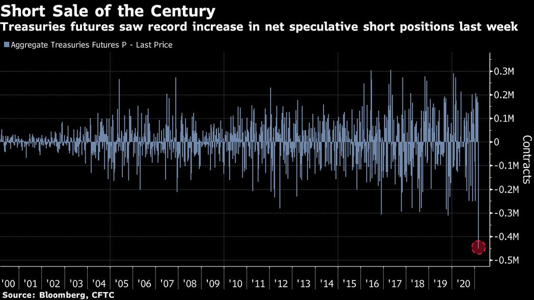 美公債期貨顯示上周投機做空部位創下歷來最大增值。圖/擷自彭博