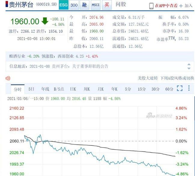 貴州茅台8日股價走勢。新浪財經