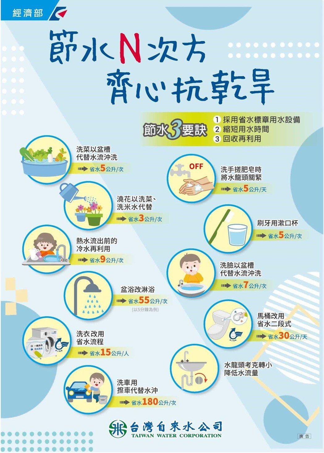 旱災來臨,用水得要更謹慎。台灣自來水公司就在網站上公布「節水懶人包」教導民眾如何...
