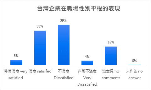 在職場性別平權方面,43%的受訪者不滿意台灣企業的性別平權現況,但也有近4成(3...