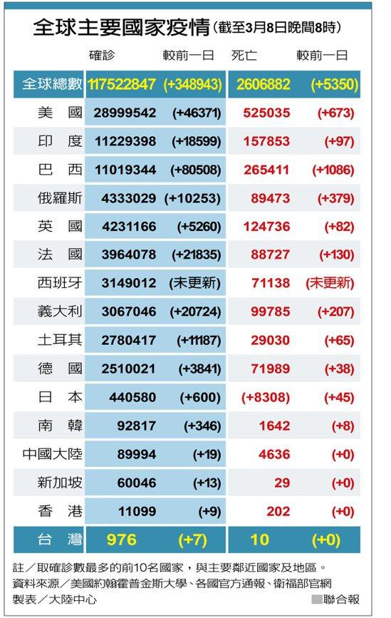 全球主要國家疫情(截至3月8日晚間8時) 製表/大陸中心