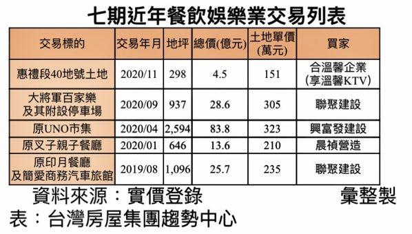 台中七期近年餐飲娛樂交易概況。台灣房屋集團趨勢中心提供
