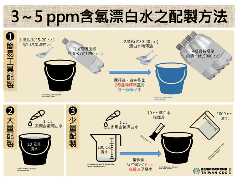 3到5ppm漂白水配製方法。圖/疾管署提供