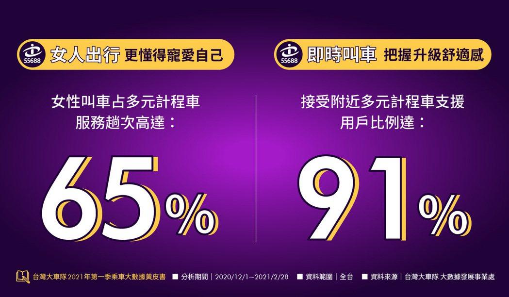 觀察台灣大車隊55688 APP叫車全台數據,整體多元計程車服務趟次比例中,女性...