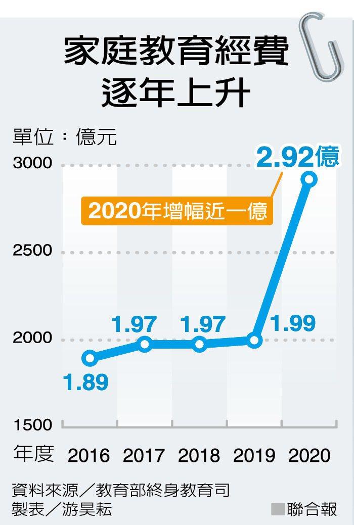 家庭教育經費 逐年上升 圖/聯合報提供
