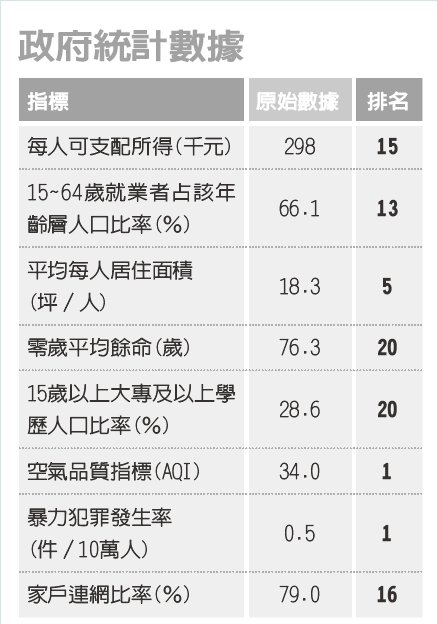 資料來源:2020經濟日報縣市幸福指數大調查報告。本指數由經濟日報與台灣人壽共同...